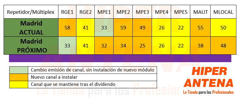 multiplex-dividendo-digital-madrid-2