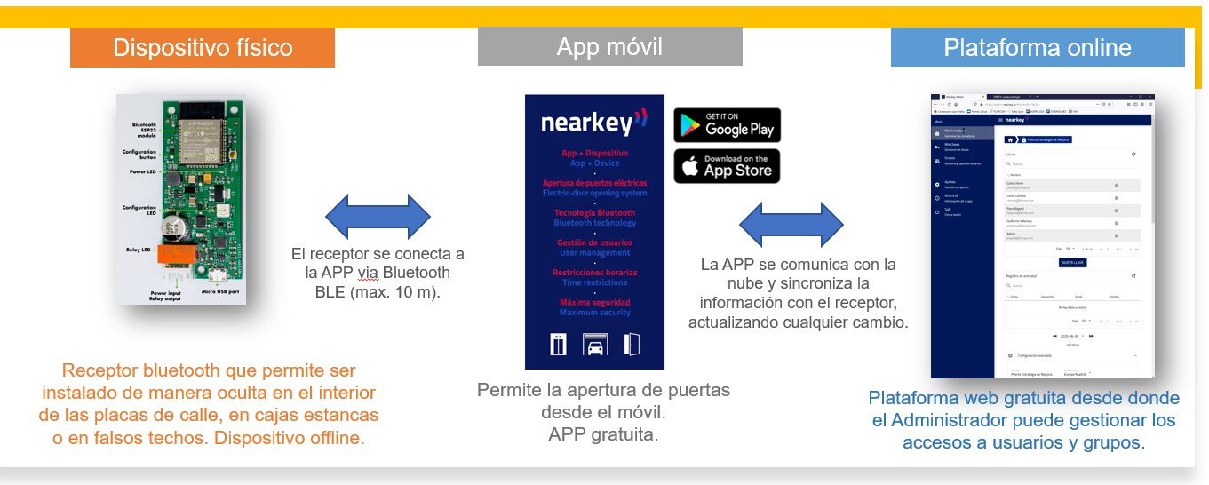 componentes-nearkey-fermax-hiper-antena